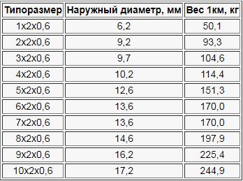 Кабель КИПЭВ